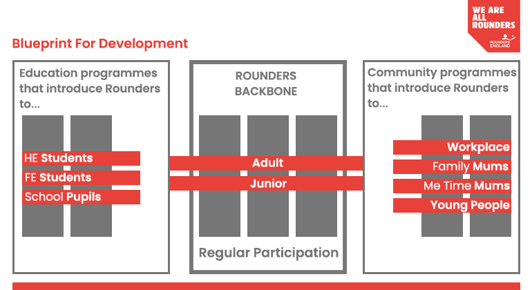 Rounders Blue Print for Development